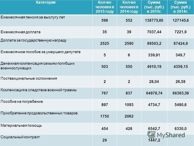 Категория Кол-во человек в 2015 году Кол-во человек в 2014 году Сумма (тыс. руб.) в 2015 г. Сумма (тыс. руб.) в 2014 г. Ежемесячная пенсия за выслугу лет 596552138775,60127145,6 Ежемесячная доплата 35397037,447221,9 Доплата за государственную награду