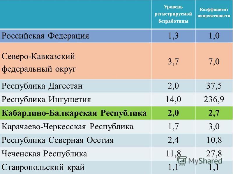 Уровень регистрируемой безработицы Коэффициент напряженности Российская Федерация 1,31,0 Северо-Кавказский федеральный округ 3,77,0 Республика Дагестан 2,037,5 Республика Ингушетия 14,0236,9 Кабардино-Балкарская Республика 2,02,7 Карачаево-Черкесская