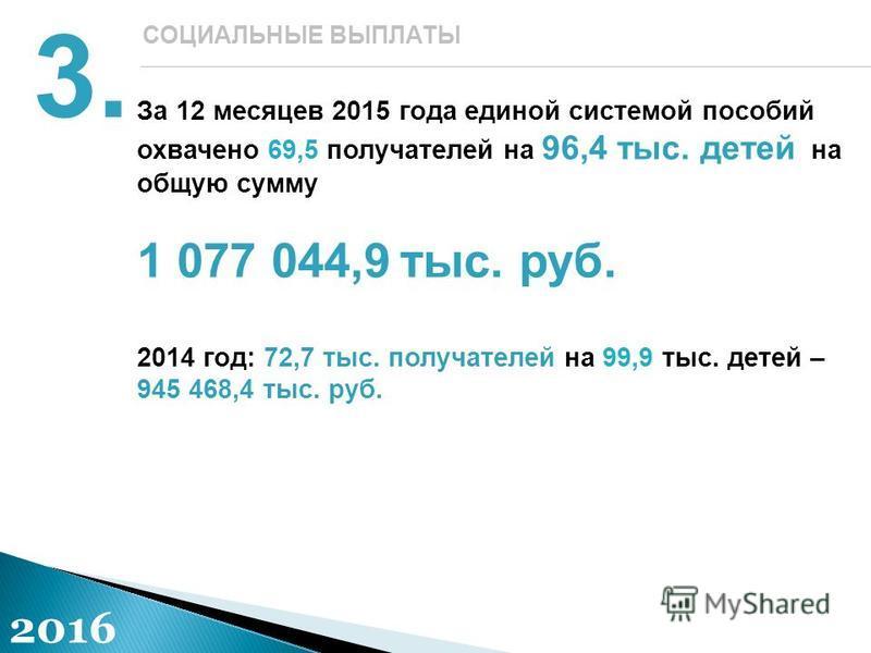 За 12 месяцев 2015 года единой системой пособий охвачено 69,5 получателей на 96,4 тыс. детей на общую сумму 1 077 044,9 тыс. руб. 2014 год: 72,7 тыс. получателей на 99,9 тыс. детей – 945 468,4 тыс. руб. 3. СОЦИАЛЬНЫЕ ВЫПЛАТЫ 2016