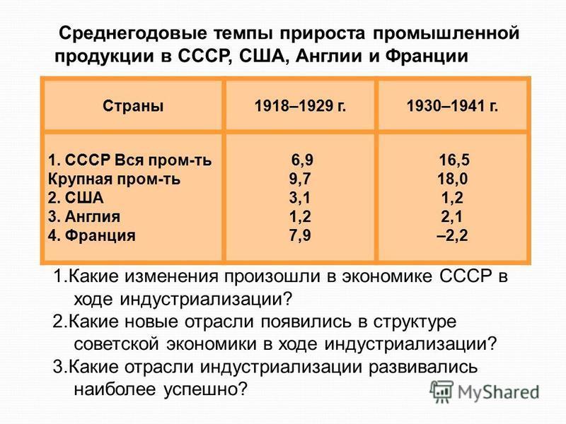 Страны 1918–1929 г.1930–1941 г. 1. СССР Вся промыть Крупная промыть 2. США 3. Англия 4. Франция 6,9 9,7 3,1 1,2 7,9 16,5 18,0 1,2 2,1 –2,2 Среднегодовые темпы прироста промышленной продукции в СССР, США, Англии и Франции 1. Какие изменения произошли