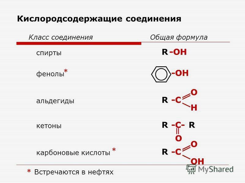 Кислородсодержащие соединения Класс соединения Общая формула спирты альдегиды кетоны карбоновые кислоты R R RR R -OH -C O H -C--C- O -C-C O OH фенолы -OH -C O H -C--C- O -C-C O OH * * *Встречаются в нефтях