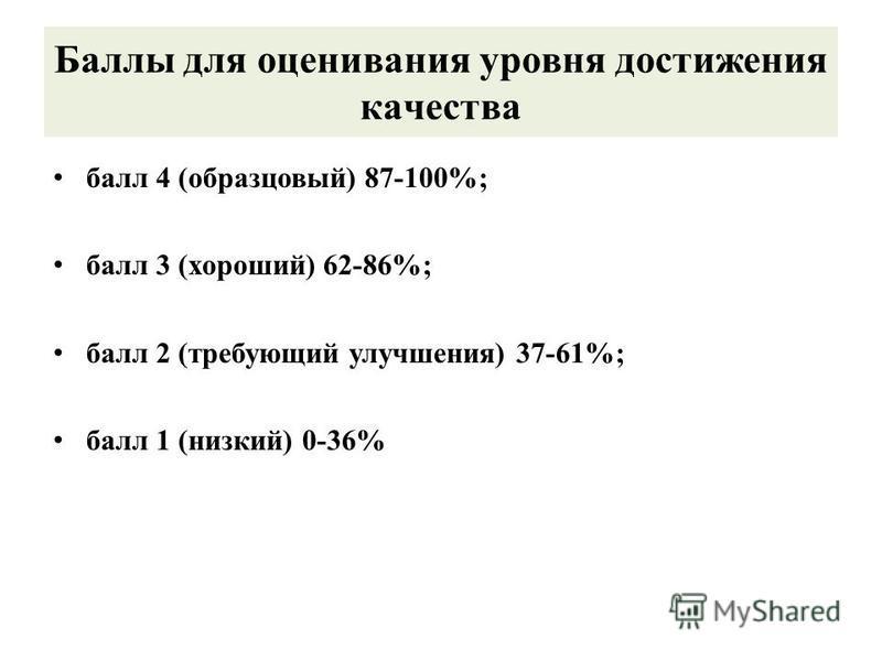 Баллы для оценивания уровня достижения качества балл 4 (образцовый) 87-100%; балл 3 (хороший) 62-86%; балл 2 (требующий улучшения) 37-61%; балл 1 (низкий) 0-36%