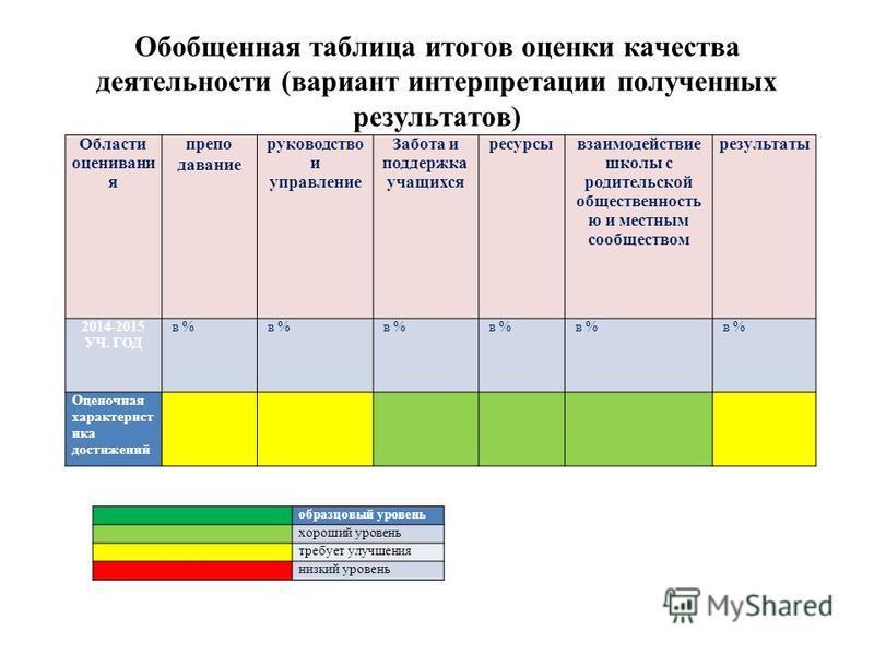 Обобщенная таблица итогов оценки качества деятельности (вариант интерпретации полученных результатов) Области оценивания преподавание руководство и управление Забота и поддержка учащихся ресурсы взаимодействие школы с родительской общественность ю и