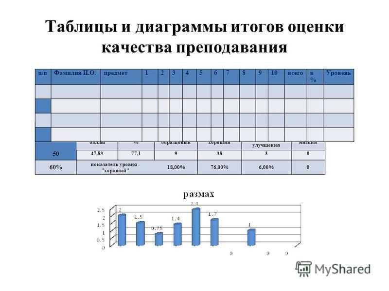 Таблицы и диаграммы итогов оценки качества преподавания ИТОГО посещено учителей средняя оценка всех уроков показатель уровня баллы%образцовый хороший требующий улучшения низкий 50 47,8377,193830 60% показатель уровня -
