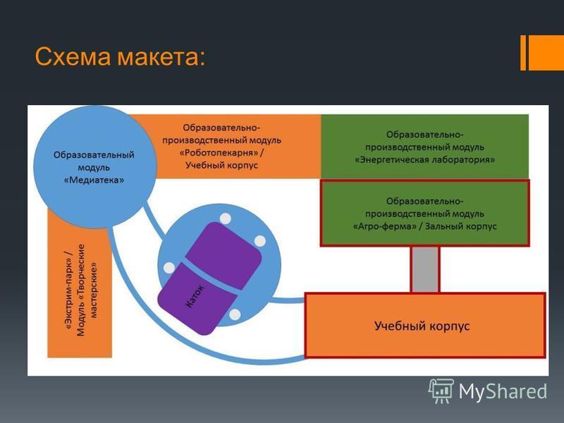 Схема макета: