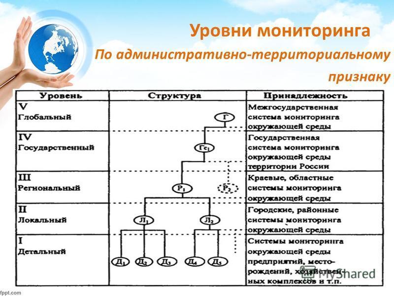 По административно-территориальному признаку Уровни мониторинга