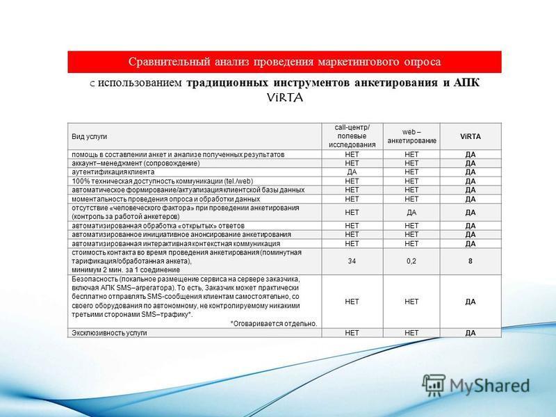 Сравнительный анализ проведения маркетингового опроса c использованием традиционных инструментов анкетирования и АПК ViRTA Вид услуги call-центр/ полевые исследования web – анкетирование ViRTA помощь в составлении анкет и анализе полученных результат