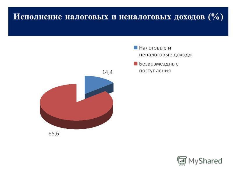 Исполнение налоговых и неналоговых доходов (%)