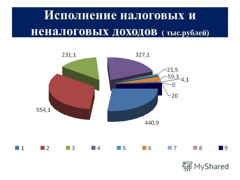 Исполнение налоговых и неналоговых доходов ( тыс.рублей)