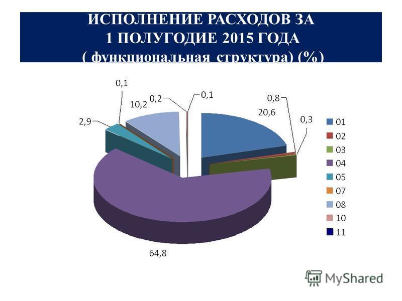 ИСПОЛНЕНИЕ РАСХОДОВ ЗА 1 ПОЛУГОДИЕ 2015 ГОДА ( функциональная структура) (%)
