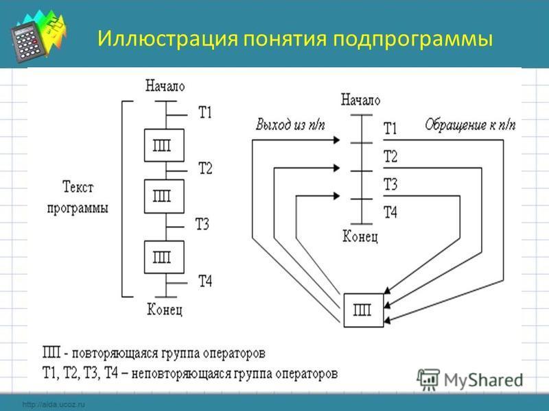 Иллюстрация понятия подпрограммы