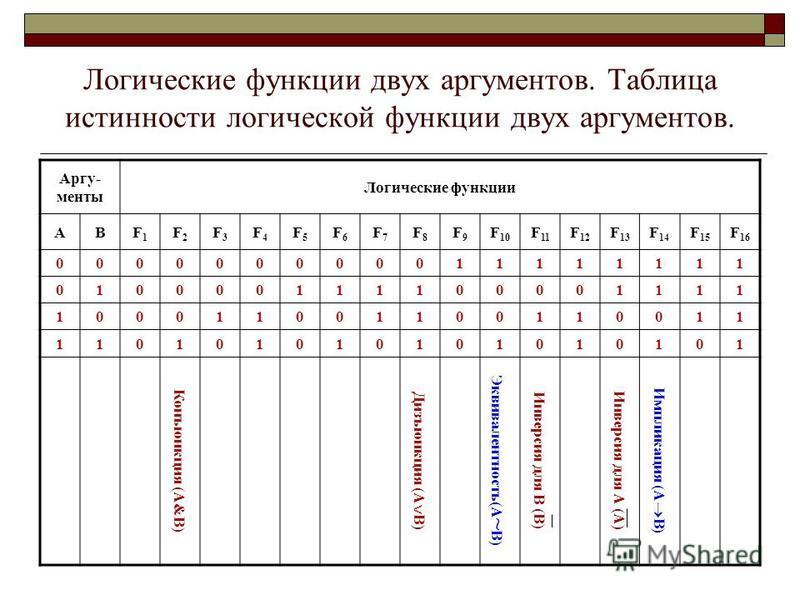 Логические функции двух аргументов. Таблица истинности логической функции двух аргументов. Аргу- менты Логические функции АВF1F1 F2F2 F3F3 F4F4 F5F5 F6F6 F7F7 F8F8 F9F9 F 10 F 11 F 12 F 13 F 14 F 15 F 16 000000000011111111 010000111100001111 10001100