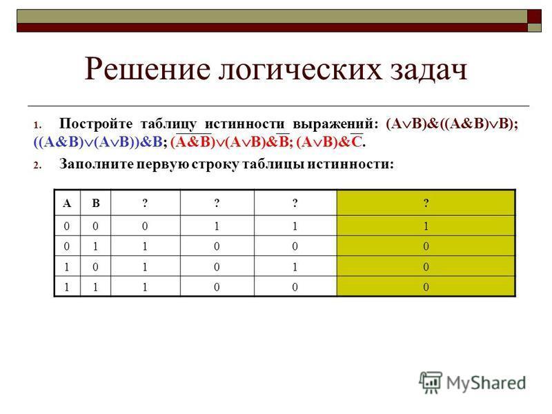 Решение логических задач 1. Постройте таблицу истинности выражений: (А В)&((А&В) B); ((А&В) (А В))&B; (А&В) (А В)&B; (А В)&С. 2. Заполните первую строку таблицы истинности: АВ???? 000111 011000 101010 111000