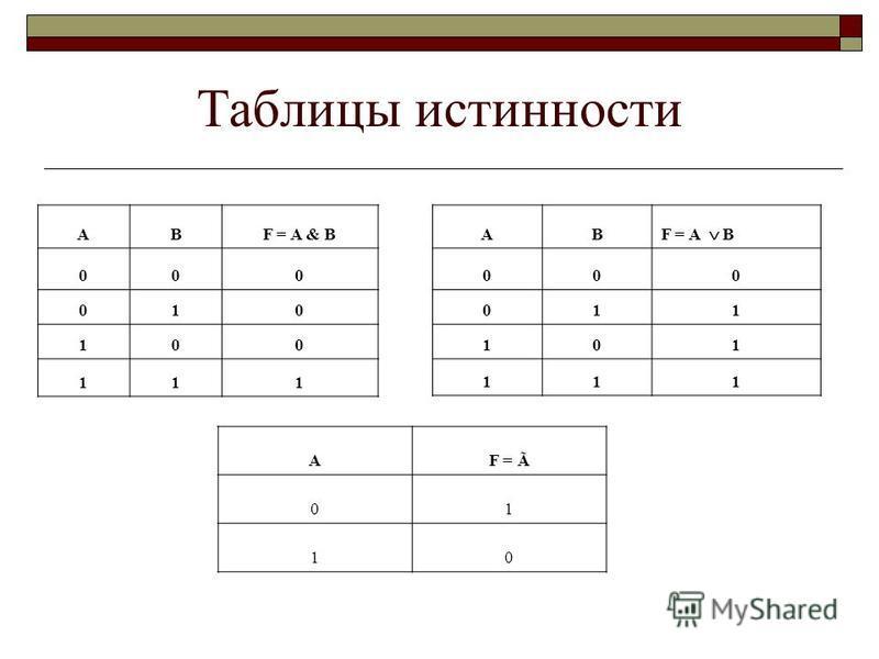 Таблицы истинности АBF = A & B 000 010 100 111 АB F = A B 000 011 101 111 AF = Ã 01 10
