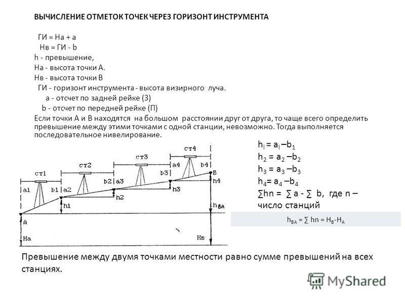 ВЫЧИСЛЕНИЕ ОТМЕТОК ТОЧЕК ЧЕРЕЗ ГОРИЗОНТ ИНСТРУМЕНТА ГИ = Ha + a Hв = ГИ - b h - превышение, На - высота точки А. Нв - высота точки В ГИ - горизонт инструмента - высота визирного луча. а - отсчет по задней рейке (3) b - отсчет по передней рейке (П) Ес