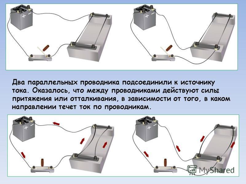Два параллельных проводника подсоединили к источнику тока. Оказалось, что между проводниками действуют силы притяжения или отталкивания, в зависимости от того, в каком направлении течет ток по проводникам.
