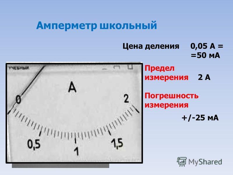 Амперметр школьный Цена деления 0,05 А = =50 мА Предел измерения 2 А Погрешность измерения +/-25 мА
