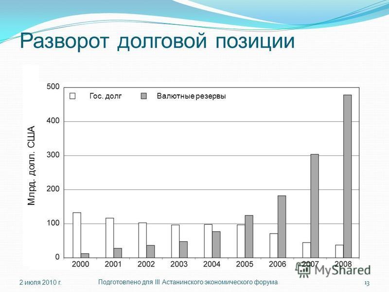 Разворот долговой позиции 2 июля 2010 г.Подготовлено для III Астанинского экономического форума 13 Млрд. долл. США Гос. долг Валютные резервы