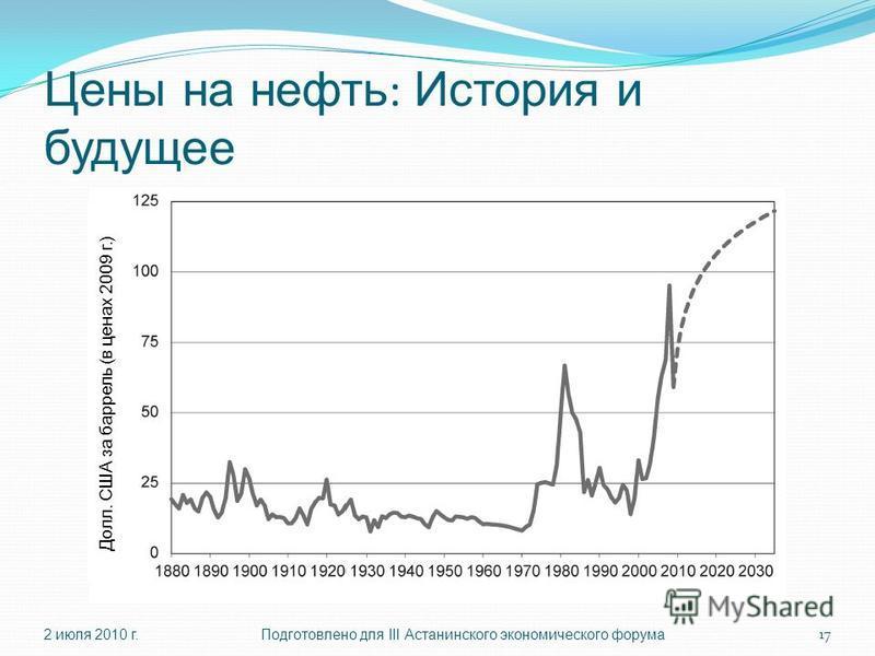 Цены на нефть : История и будущее 2 июля 2010 г.Подготовлено для III Астанинского экономического форума 17 Долл. США за баррель (в ценах 2009 г.)