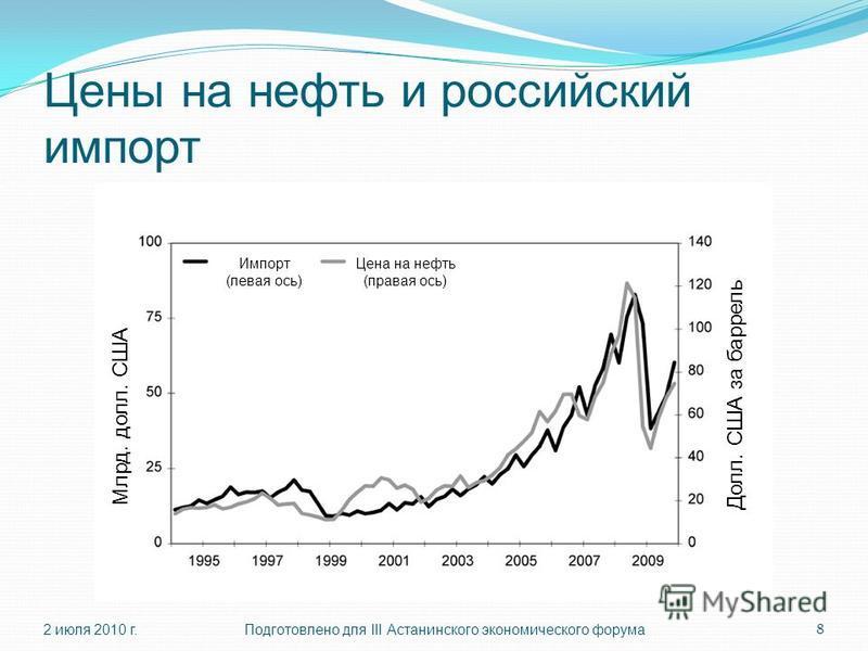Цены на нефть и российский импорт 2 июля 2010 г.Подготовлено для III Астанинского экономического форума 8 Млрд. долл. США Импорт (левая ось) Цена на нефть (правая ось) Долл. США за баррель