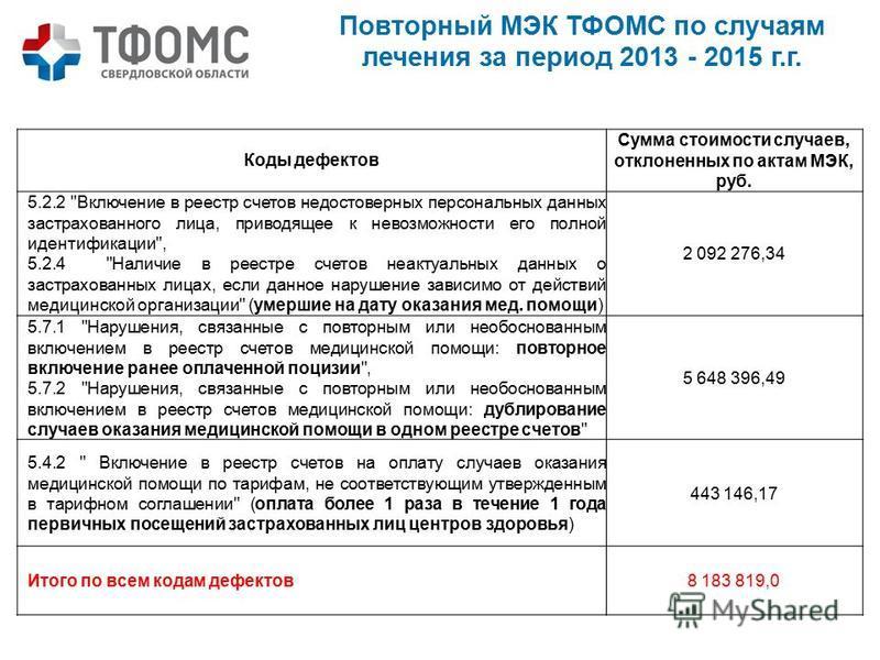 Коды дефектов Сумма стоимости случаев, отклоненных по актам МЭК, руб. 5.2.2