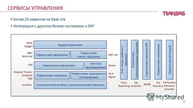 10 Более 20 сервисов на базе Jira Интеграция с другими бизнес-системами и ERP СЕРВИСЫ УПРАВЛЕНИЯ