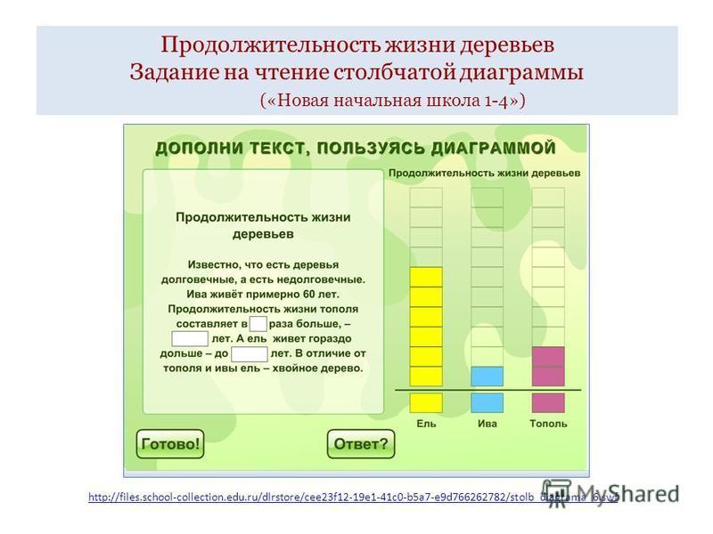 Продолжительность жизни деревьев Задание на чтение столбчатой диаграммы («Новая начальная школа 1-4») http://files.school-collection.edu.ru/dlrstore/cee23f12-19e1-41c0-b5a7-e9d766262782/stolb_diagrama_6.swf