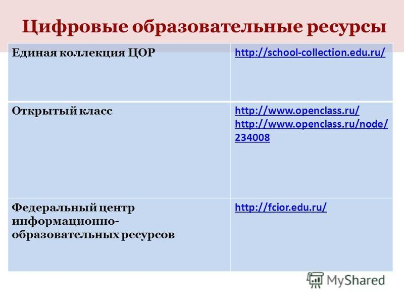 Цифровые образовательные ресурсы Единая коллекция ЦОР http://school-collection.edu.ru/ Открытый класс http://www.openclass.ru/ http://www.openclass.ru/node/ 234008 Федеральный центр информационно- образовательных ресурсов http://fcior.edu.ru/