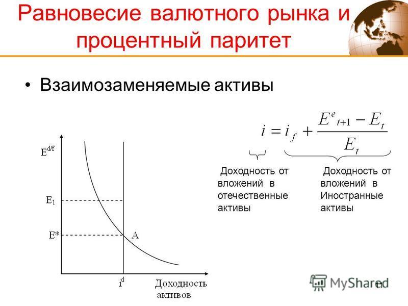 11 Равновесие валютного рынка и процентный паритет Взаимозаменяемые активы Доходность от вложений в отечественные активы Доходность от вложений в Иностранные активы