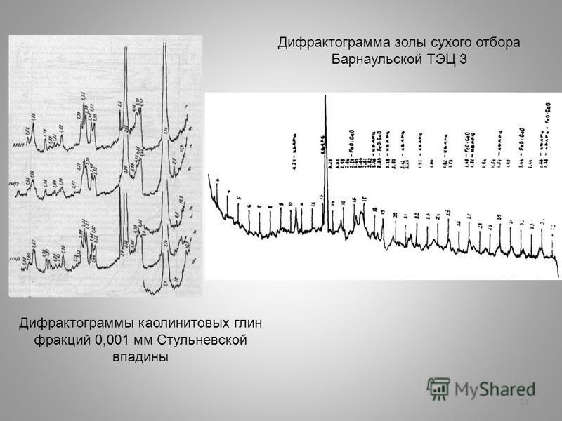 14 Дифрактограммы каолинитовых глин фракций 0,001 мм Стульневской впадины Дифрактограмма золы сухого отбора Барнаульской ТЭЦ 3