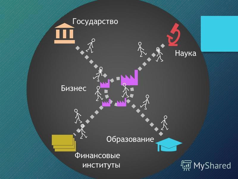 Бизнес Наука Образование Государство Финансовые институты