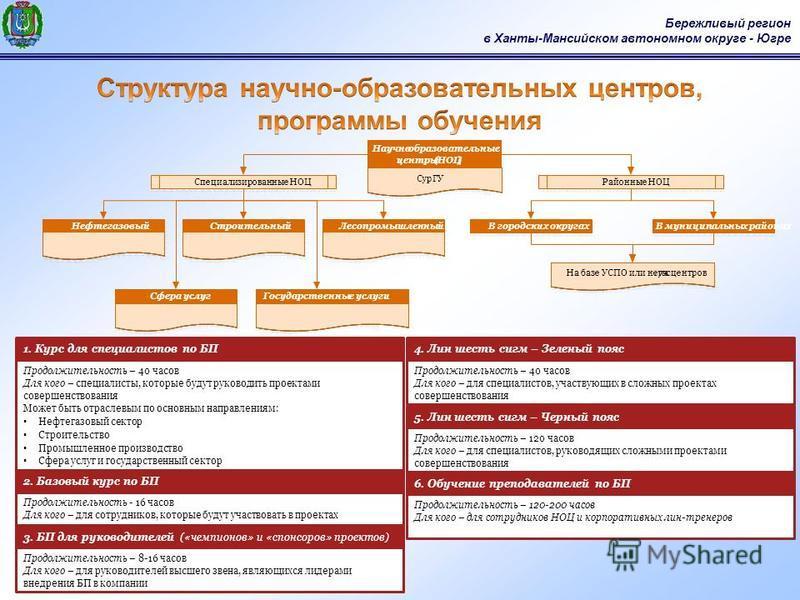 Бережливый регион в Ханты-Мансийском автономном округе - Югре Продолжительюность – 40 часов Для кого – специалисты, которые будут руководить проектами совершенствования Может быть отраслевым по основным направлениям: Нефтегазовый сектор Строительство