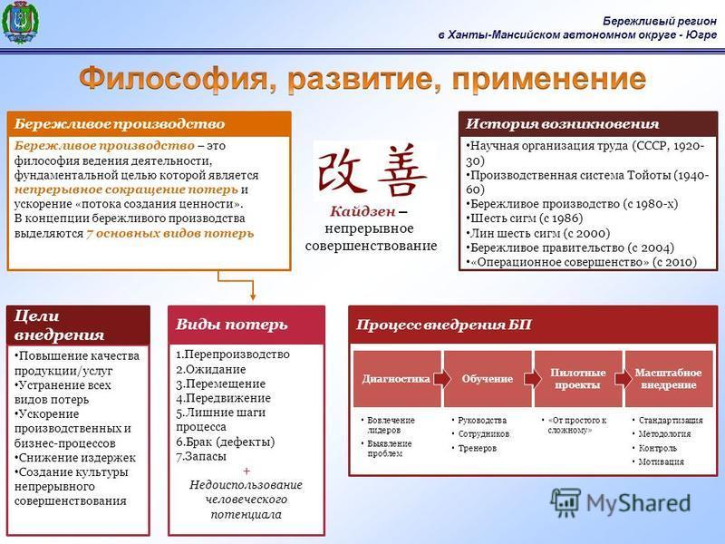 Бережливый регион в Ханты-Мансийском автономном округе - Югре Бережливое производство – это философия ведения деятельности, фундаментальной целью которой является непрерывное сокращение потерь и ускорение «потока создания ценности». В концепции береж