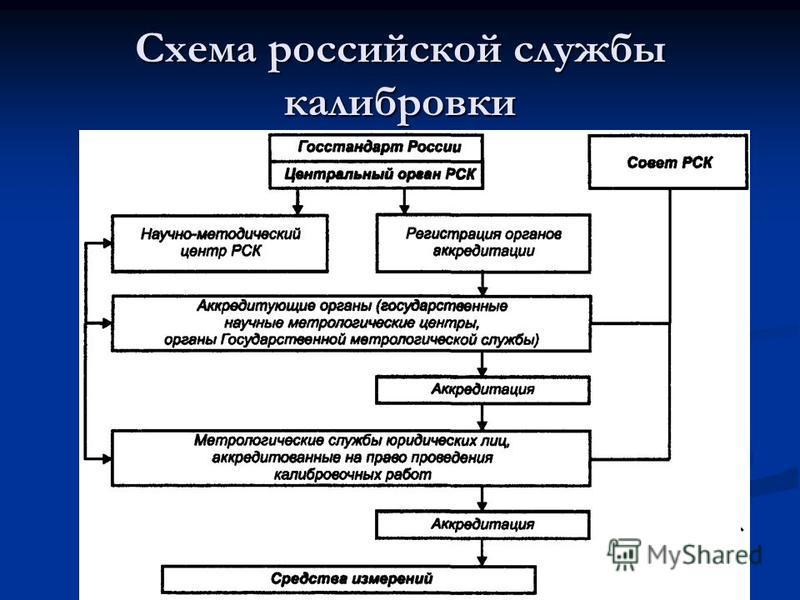 Схема российской службы калибровки
