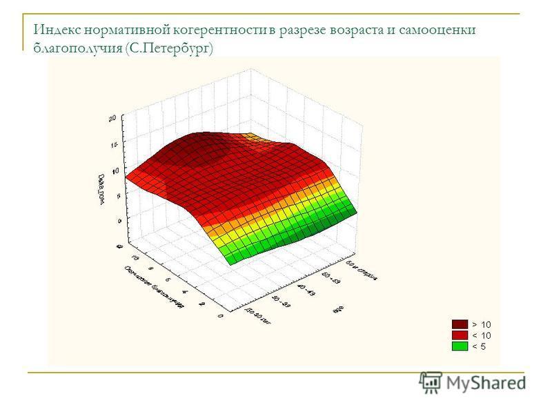 Индекс нормативной когерентности в разрезе возраста и самооценки благополучия (С.Петербург)