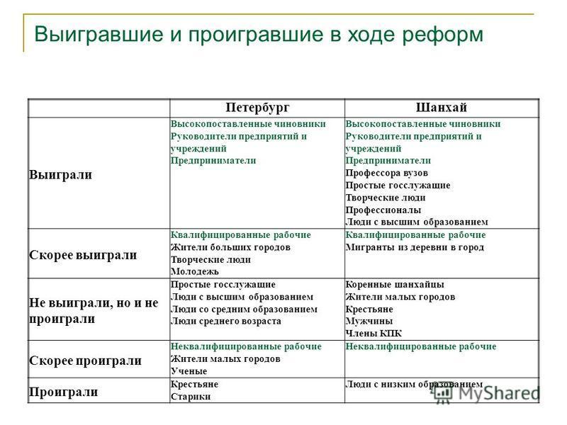 Выигравшие и проигравшие в ходе реформ Петербург Шанхай Выиграли Высокопоставленные чиновники Руководители предприятий и учреждений Предприниматели Высокопоставленные чиновники Руководители предприятий и учреждений Предприниматели Профессора вузов Пр