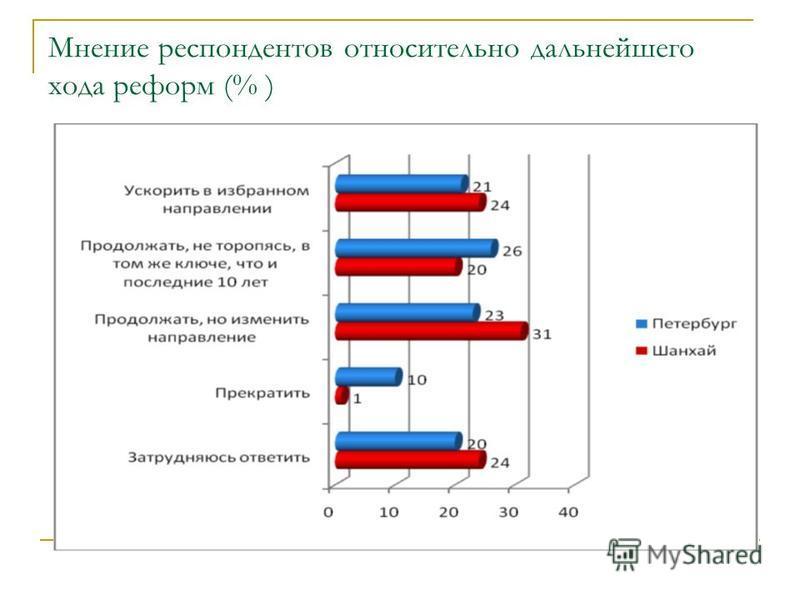 Мнение респондентов относительно дальнейшего хода реформ (% )