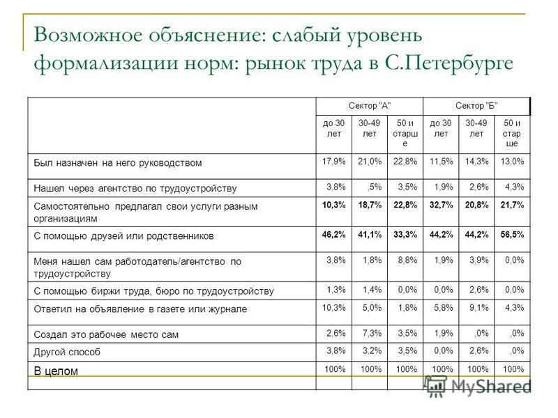 Возможное объяснение: слабый уровень формализации норм: рынок труда в С.Петербурге Сектор
