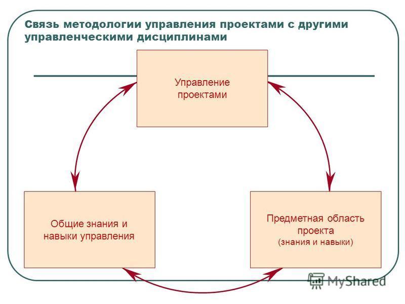 Связь методологии управления проектами с другими управленческими дисциплинами Общие знания и навыки управления Управление проектами Предметная область проекта (знания и навыки)