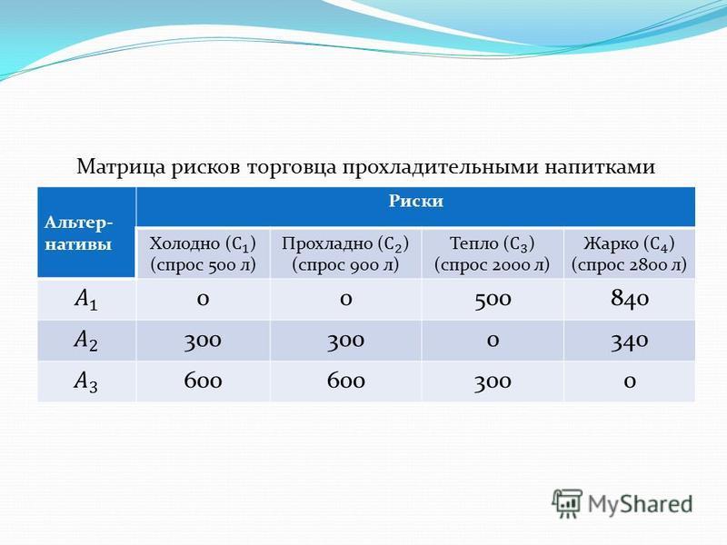 Матрица рисков торговца прохладительными напитками Альтер- нативы Риски 00500840 300 0340 600 3000