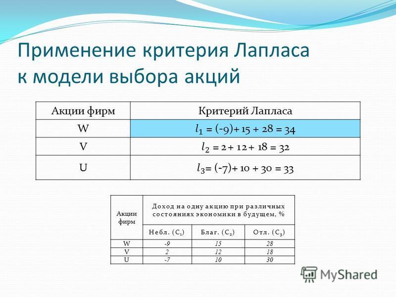 Применение критерия Лапласа к модели выбора акций Акции фирм Критерий Лапласа W V U Акции фирм Доход на одну акцию при различных состояниях экономики в будущем, % Небл. (С 1 )Благ. (С 2 )Отл. (С 3 ) W -91528 V 21218 U -71030