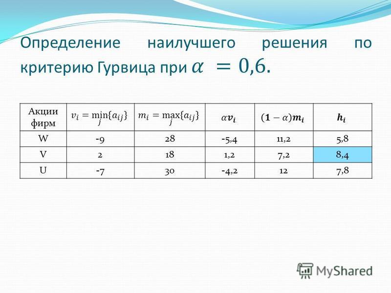 Акции фирм W-928-5,411,25,8 V2181,27,28,4 U-730-4,2127,8