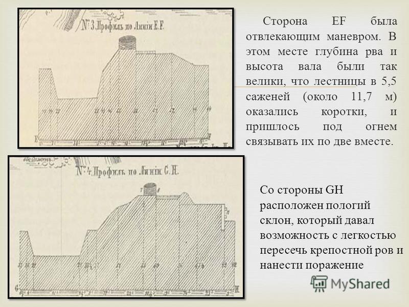 Сторона EF была отвлекающим маневром. В этом месте глубина рва и высота вала были так велики, что лестницы в 5,5 саженей (около 11,7 м) оказались коротки, и пришлось под огнем связывать их по две вместе. Со стороны GH расположен пологий склон, которы