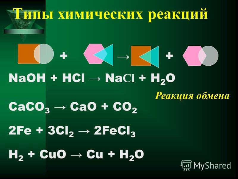 Типы химических реакций NaOH + HCl Na Cl + H 2 O CaCO 3 CaO + CO 2 2Fe + 3Cl 2 2FeCl 3 H 2 + CuO Cu + H 2 O + Реакция обмена