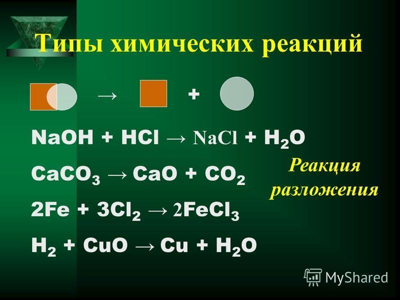 Типы химических реакций NaOH + HCl NaCl + H 2 O CaCO 3 CaO + CO 2 2Fe + 3Cl 2 2 FeCl 3 H 2 + CuO Cu + H 2 O + Реакция разложения