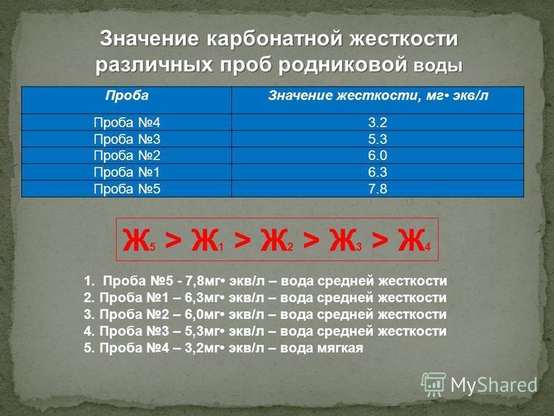 Значение карбонатной жесткости различных проб родниковой воды Проба Значение жесткости, мг экв/л Проба 43.2 Проба 35.3 Проба 26.0 Проба 16.3 Проба 57.8 1. Проба 5 - 7,8 мг экв/л – вода средней жесткости 2. Проба 1 – 6,3 мг экв/л – вода средней жестко