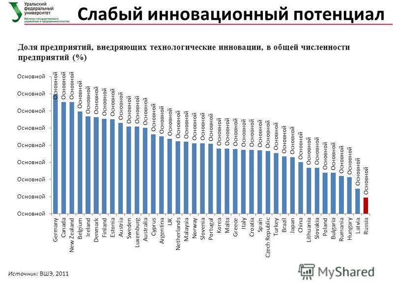 Слабый инновационный потенциал Доля предприятий, внедряющих технологические инновации, в общей численности предприятий (%) Источник: ВШЭ, 2011