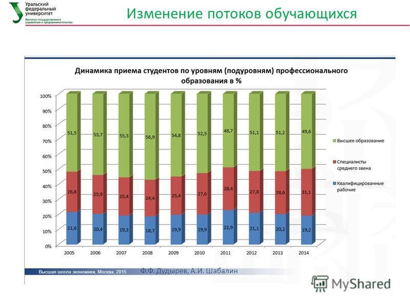 Изменение потоков обучающихся Ф.Ф. Дудырев, А.И. Шабалин