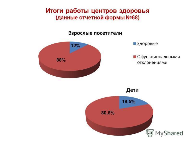 Итоги работы центров здоровья (данные отчетной формы 68) 12% 88% 19,5% 80,5%