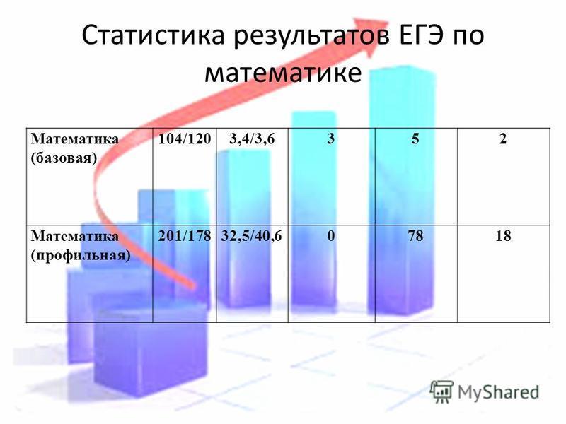 Статистика результатов ЕГЭ по математике Математика (базовая) 104/1203,4/3,6352 Математика (профильная) 201/17832,5/40,607818